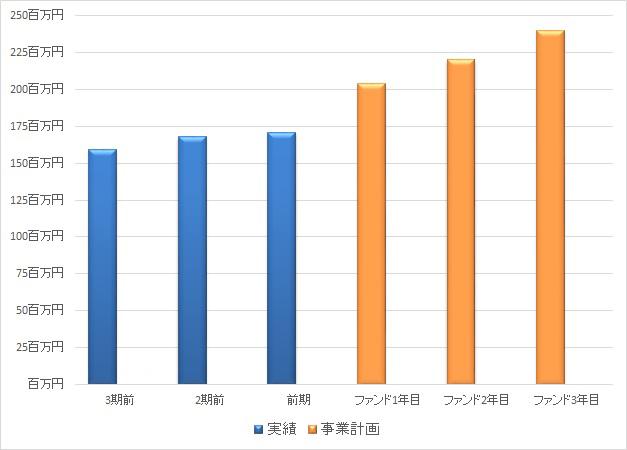 /data/fund/1378/売上グラフ2.jpg