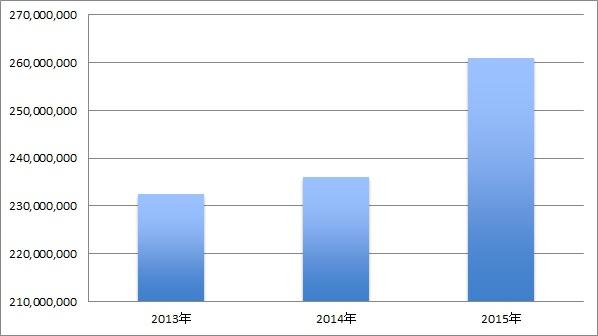 /data/fund/1661/売上推移.jpg