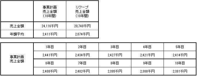 /data/fund/1664/事業計画2(税抜).jpg