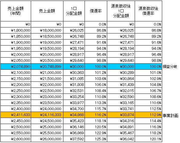/data/fund/1664/分配シミュレーション2(税抜).jpg