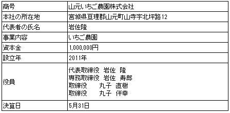 /data/fund/208/【山元いちご農園株式会社様】TK営業者.png