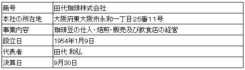 /data/fund/2126/事業者概要.jpg