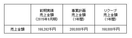 /data/fund/2126/事業計画2.jpg