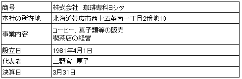/data/fund/2128/吉田 会社概要.png