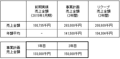 /data/fund/2128/売上明細.png