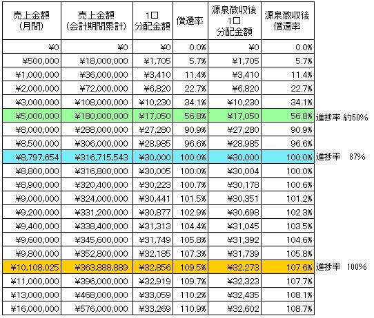 /data/fund/2176/プロジェクト概要用分配シミュリエーション.jpg