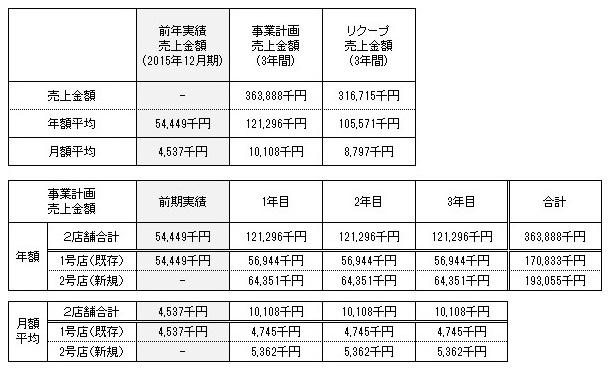 /data/fund/2176/事業計画3.jpg