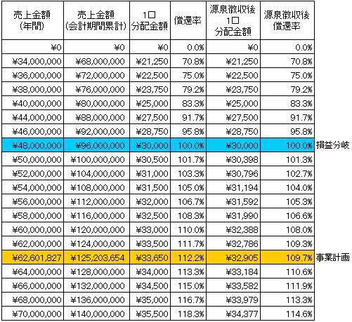 /data/fund/2191/シミュレーション表.png