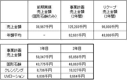 /data/fund/2191/売上明細.png