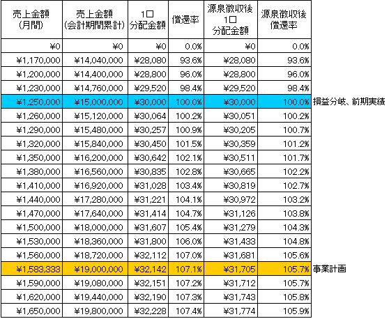 /data/fund/2201/シミュレーション表.png