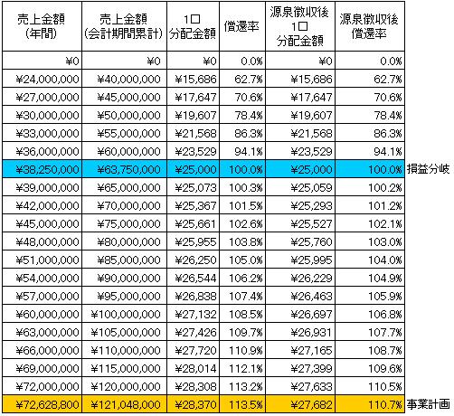 /data/fund/2279/シミュレーション表.png