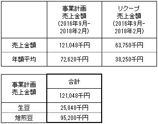 /data/fund/2279/売上明細.png