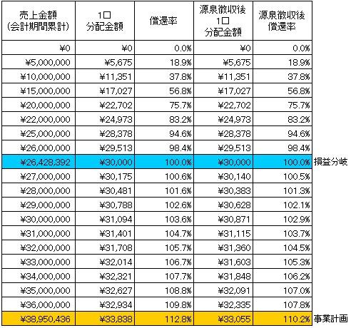 /data/fund/2296/分配シミュレーション2.jpg