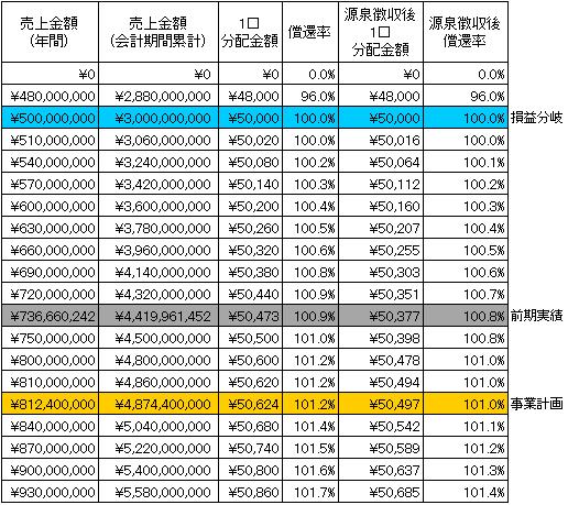 /data/fund/2297/シミュレーション表 システム貼付け用.png