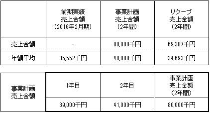 /data/fund/2298/事業計画2.jpg