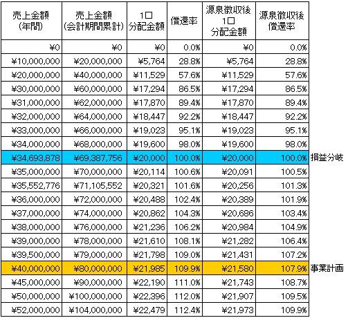 /data/fund/2298/分配シミュレーション.jpg