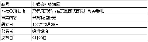 /data/fund/2298/営業者情報.jpg