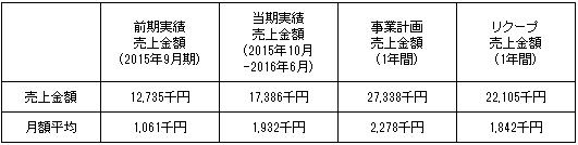 /data/fund/2327/売上明細2 システム貼付け用.png