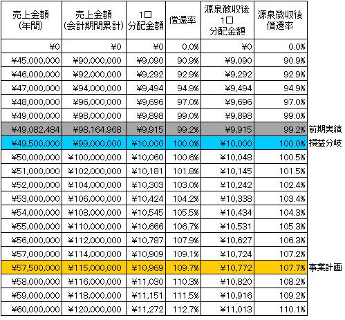 /data/fund/2425/シミュレーション表 システム貼付け用.png