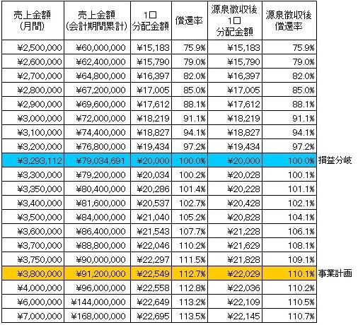 /data/fund/2437/分配シミュレーション2.jpg