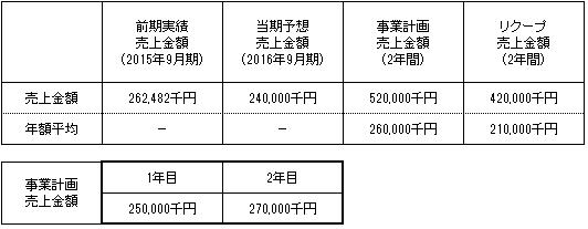 /data/fund/2439/売上明細 システム貼付け用.png