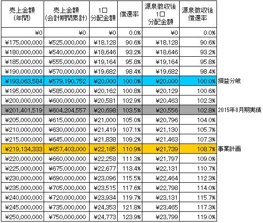 /data/fund/2608/シミュレーション表 貼付け用.png