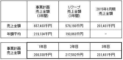 /data/fund/2608/売上明細 システム貼付け用.png