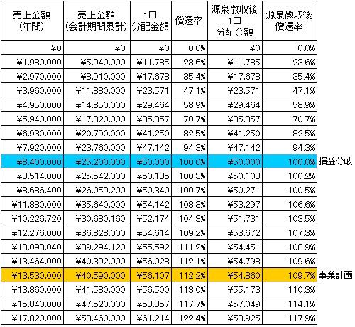 /data/fund/2609/分配シミュレーション.jpg