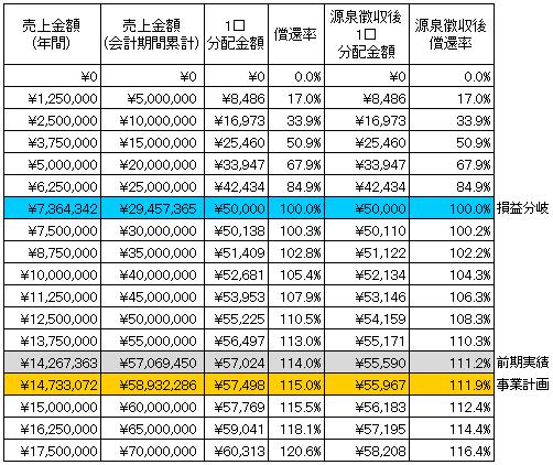 /data/fund/2689/シミュレーション表 システム貼付け用.png