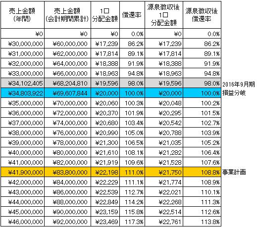 /data/fund/2732/シミュレーション表 システム貼付け用.png