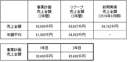 /data/fund/2732/売上明細 貼付け用.png