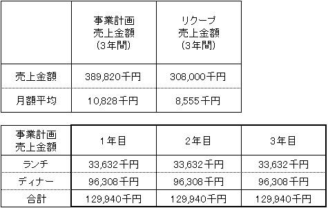 /data/fund/2733/事後計画売上.jpg