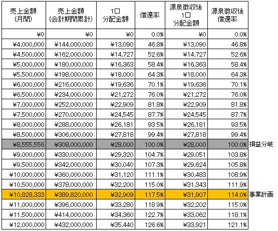 /data/fund/2733/分配シミュ 更新 システム貼付け用.png