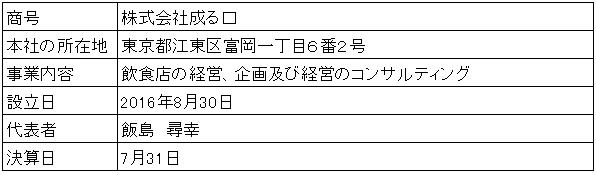 /data/fund/2733/営業者概要.png