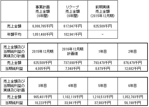 /data/fund/2742/売上明細 システム貼付け用.png