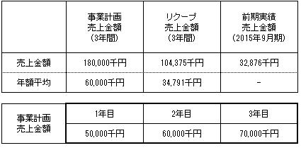 /data/fund/2743/売上明細 システム貼付け用.png