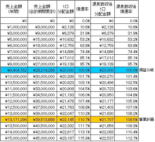 /data/fund/2750/分配シミュレーション.jpg