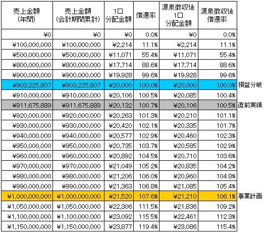 /data/fund/2760/分配シミュレーション2.jpg
