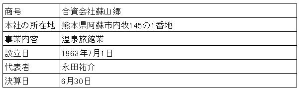 /data/fund/2783/蘇山郷会社概要.png
