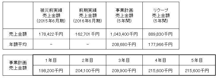 /data/fund/2783/蘇山郷売上明細.png