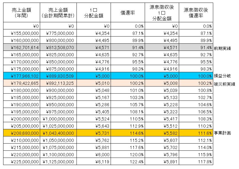 /data/fund/2783/蘇山郷SIM.png
