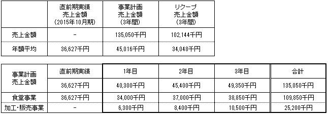 /data/fund/2842/事業計画3.jpg