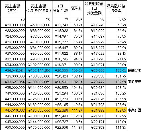 /data/fund/2842/分配シミュレーション2.jpg