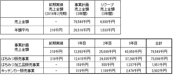 /data/fund/2862/事業計画.jpg