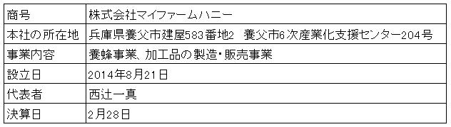 /data/fund/2862/営業者概要(修正).png