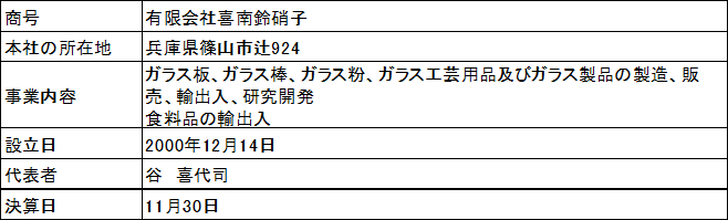 /data/fund/2864/会社概要.png