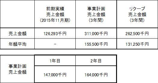/data/fund/2864/売上明細.png