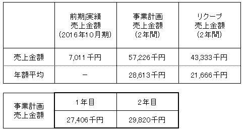/data/fund/2865/みつヴィレッジ売上明細.png
