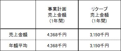 /data/fund/2866/東邦ゴルフ売上明細.png