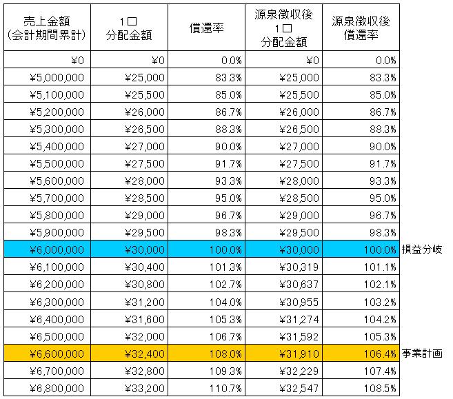 /data/fund/2867/大浦ミート SIM.png
